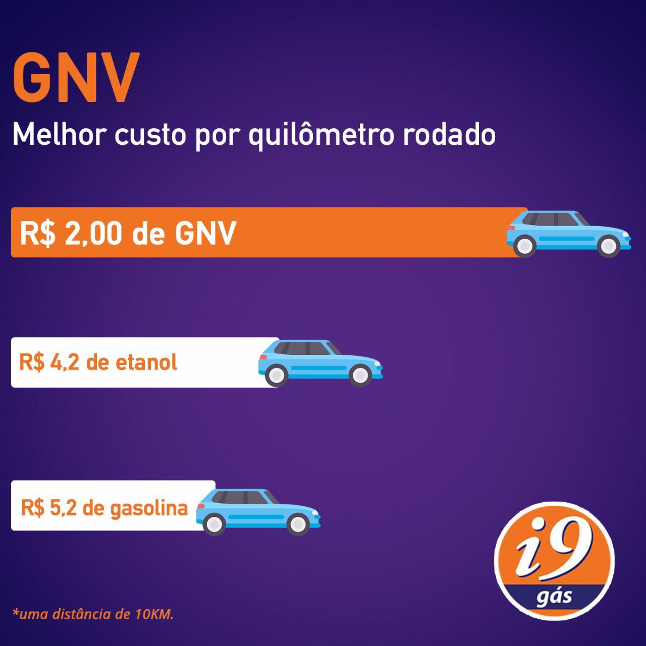i9 Caxias – Conversão Kit Gás com qualidade e garantia